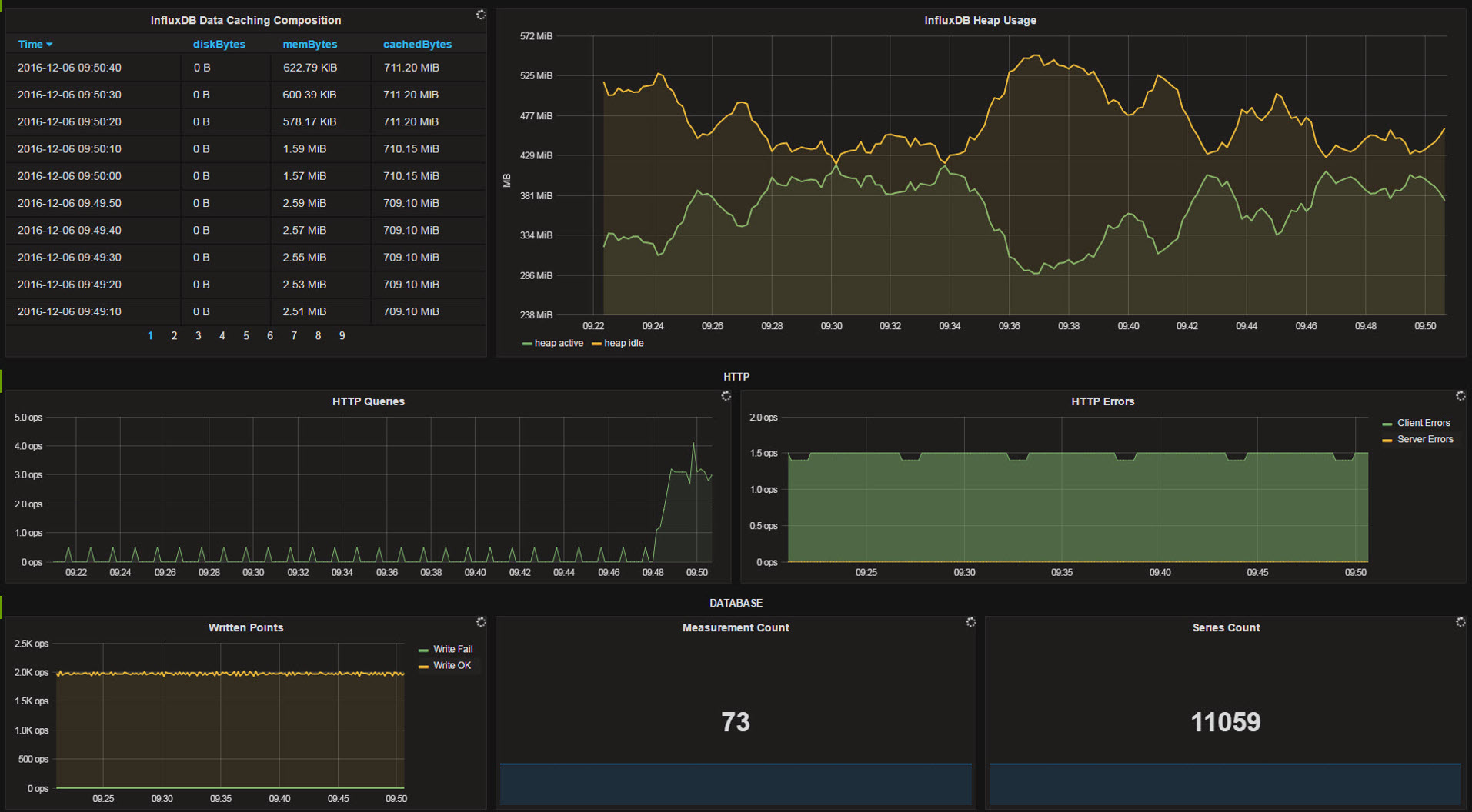 OpenSource Metric Based Monitoring